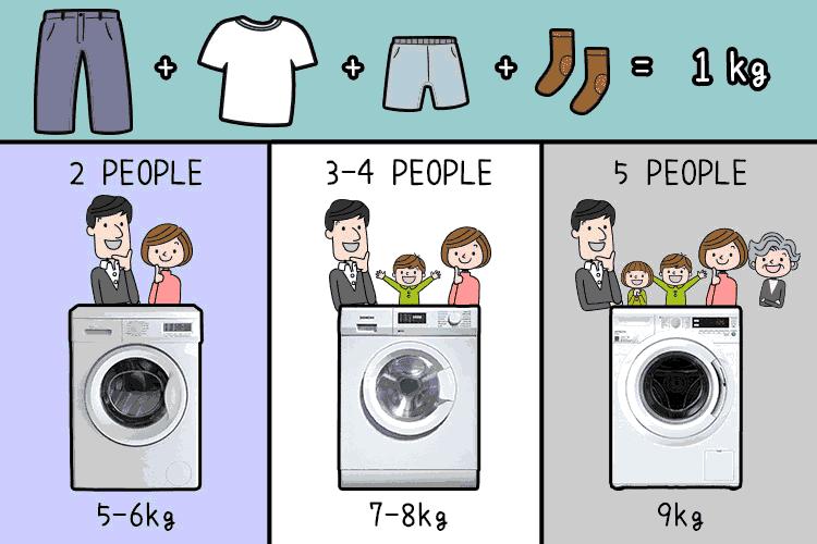 स्वयंचलित किंवा अर्ध-स्वयंचलित वॉशिंग मशीन
